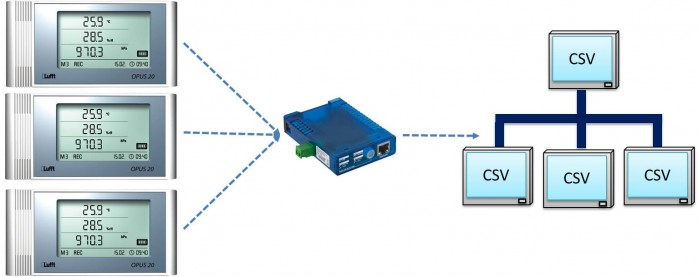 Schema I-Box CSV
