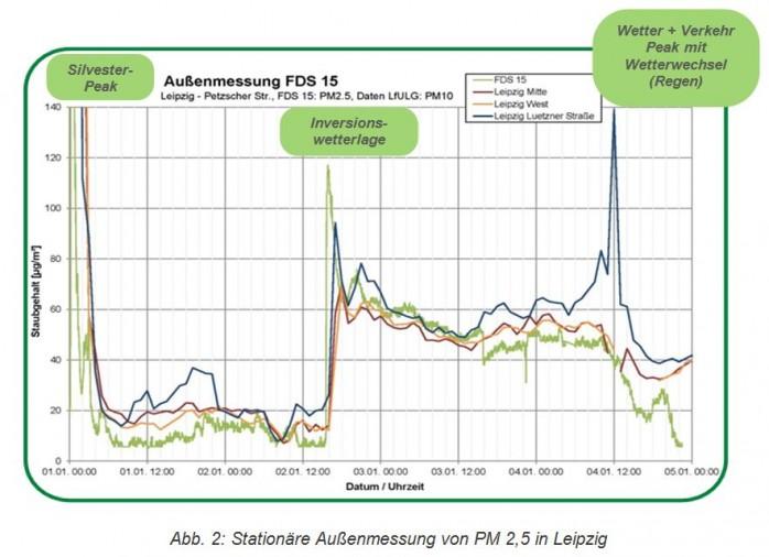 Aussenmessung-fds15-leipzig-1