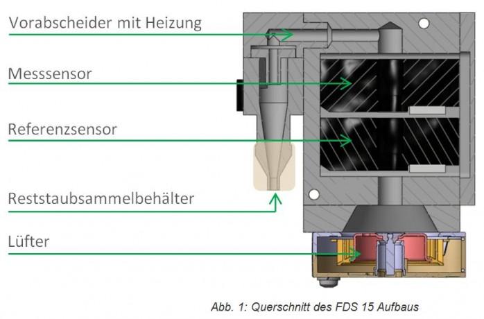 aufbau-FDS15-feinstaubsensor