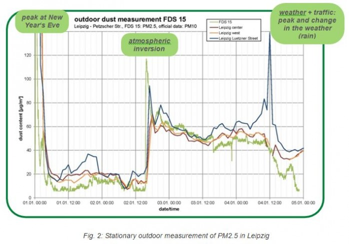 fine-dust-stationary-outdoor-measurement-fds15