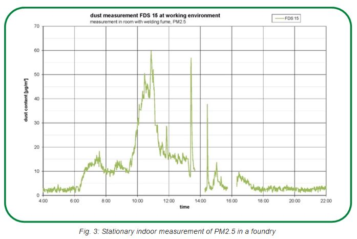 stationary-indoor-measurement-fds15